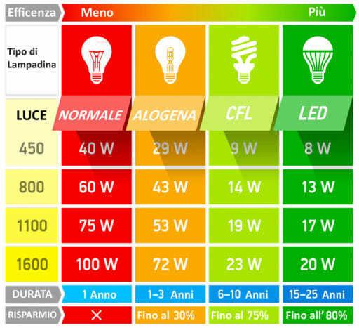 Abbassare i costi con illuminazione led