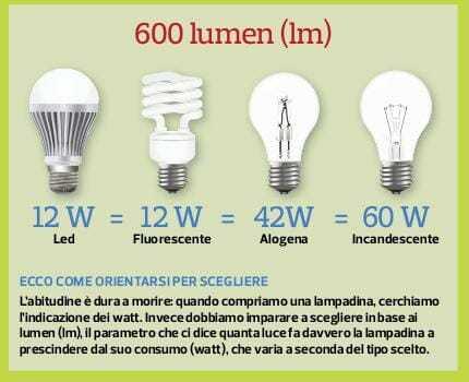 Equivalenza Lampade Led E Incandescenza.Sostituire Le Lampadine Quantita Di Luce Emessa Dalle Lampadine Led
